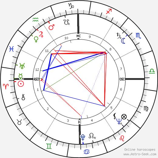Jack Brabham tema natale, oroscopo, Jack Brabham oroscopi gratuiti, astrologia