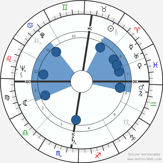 Jacques Courtens wikipedia, horoscope, astrology, instagram
