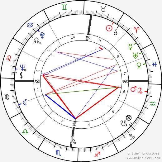 Jacques Courtens tema natale, oroscopo, Jacques Courtens oroscopi gratuiti, astrologia
