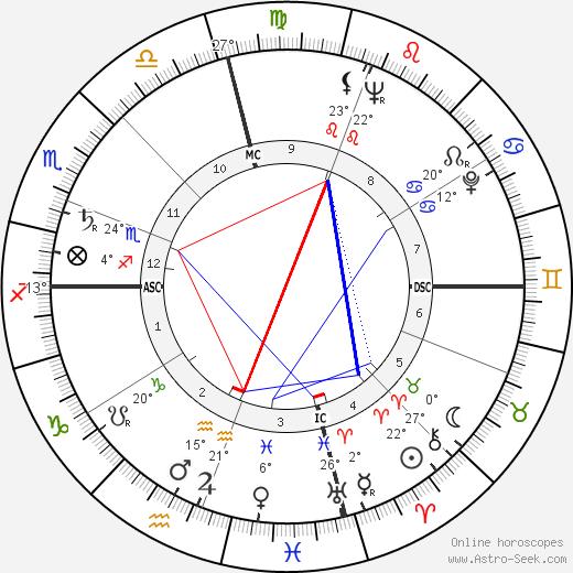 Jane Withers birth chart, biography, wikipedia 2017, 2018