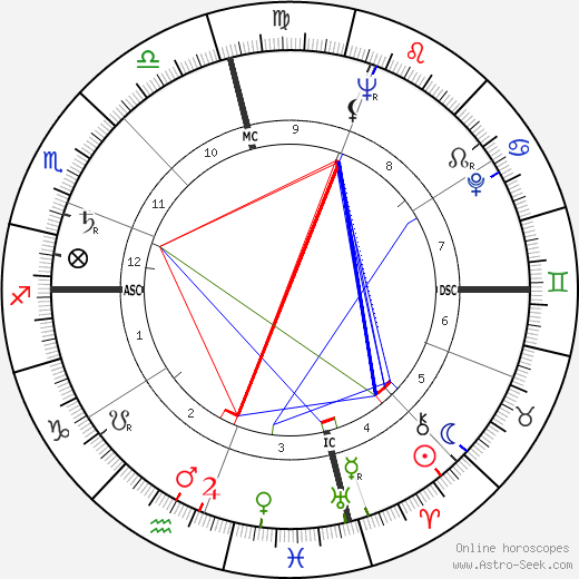 Jane Withers astro natal birth chart, Jane Withers horoscope, astrology