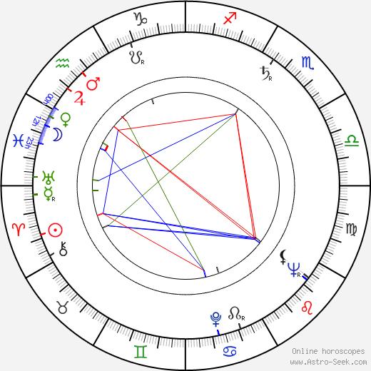 János Herskó день рождения гороскоп, János Herskó Натальная карта онлайн