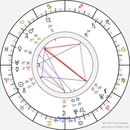 Joan Lorring birth chart, biography, wikipedia 2018, 2019