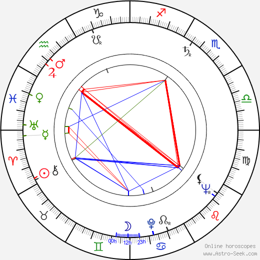 Joan Lorring astro natal birth chart, Joan Lorring horoscope, astrology