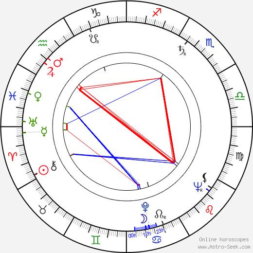 Květa Škutchanová astro natal birth chart, Květa Škutchanová horoscope, astrology