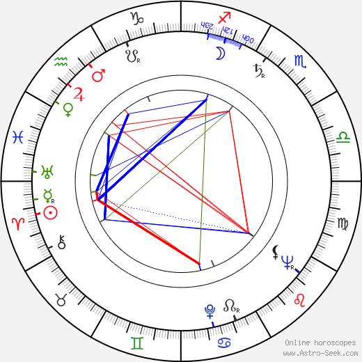 Ladislav Krečmer день рождения гороскоп, Ladislav Krečmer Натальная карта онлайн