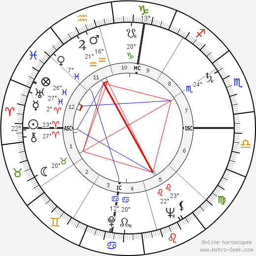 Liz Renay birth chart, biography, wikipedia 2019, 2020