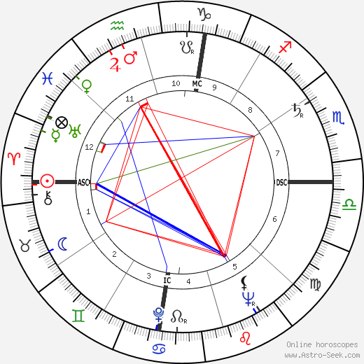 Liz Renay astro natal birth chart, Liz Renay horoscope, astrology