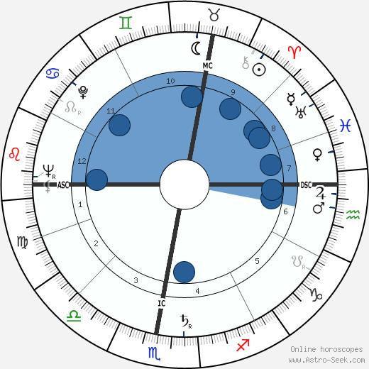 Lucien Isadore Israel wikipedia, horoscope, astrology, instagram