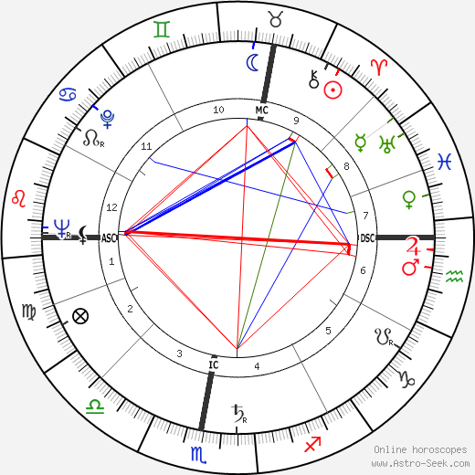 Lucien Isadore Israel birth chart, Lucien Isadore Israel astro natal horoscope, astrology