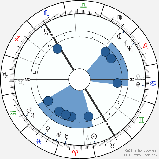 Maurice Lemaître wikipedia, horoscope, astrology, instagram