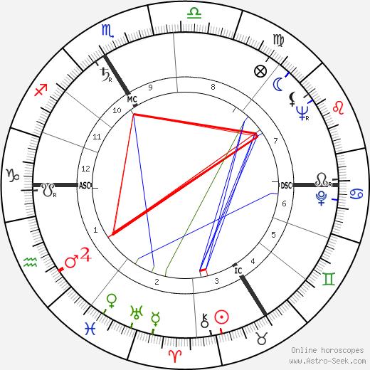 Maurice Lemaître tema natale, oroscopo, Maurice Lemaître oroscopi gratuiti, astrologia