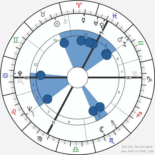 Micheline Boudet wikipedia, horoscope, astrology, instagram