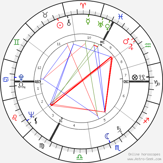 Micheline Boudet astro natal birth chart, Micheline Boudet horoscope, astrology