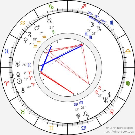 Milan Puzic birth chart, biography, wikipedia 2019, 2020