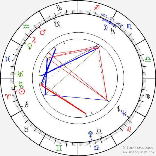Milan Puzic astro natal birth chart, Milan Puzic horoscope, astrology
