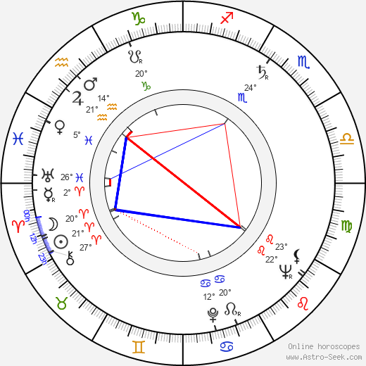 Naděžda Letenská birth chart, biography, wikipedia 2019, 2020