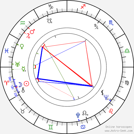 Naděžda Letenská birth chart, Naděžda Letenská astro natal horoscope, astrology