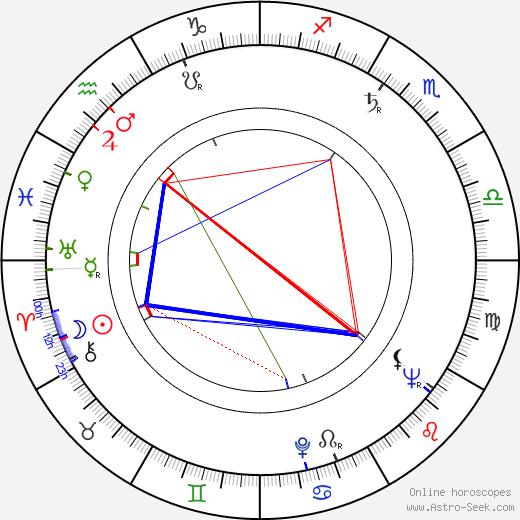 Piero De Bernardi birth chart, Piero De Bernardi astro natal horoscope, astrology