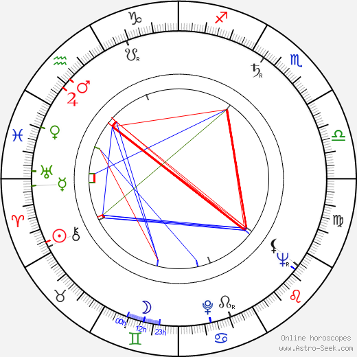 Ponkie tema natale, oroscopo, Ponkie oroscopi gratuiti, astrologia