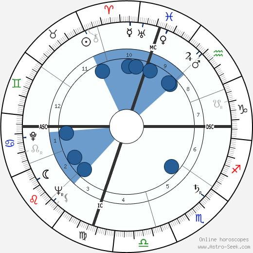 Press Roberts wikipedia, horoscope, astrology, instagram