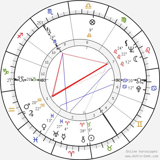 Queen Elizabeth II birth chart, biography, wikipedia 2018, 2019