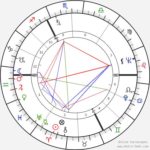 Roger Baour tema natale, oroscopo, Roger Baour oroscopi gratuiti, astrologia