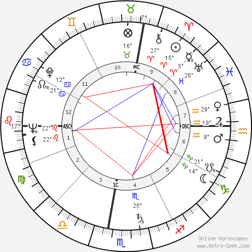 Roger Corman birth chart, biography, wikipedia 2019, 2020