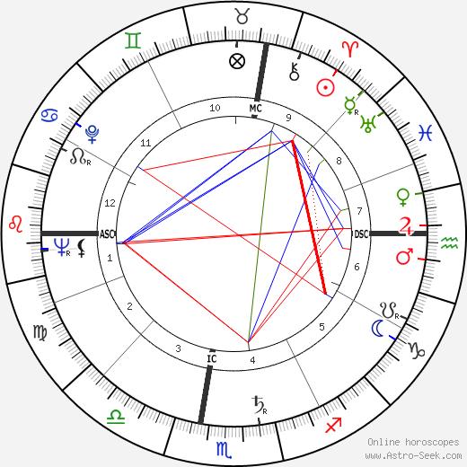 Roger Corman birth chart, Roger Corman astro natal horoscope, astrology