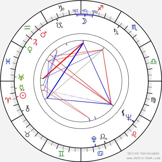 Taisto Aho astro natal birth chart, Taisto Aho horoscope, astrology