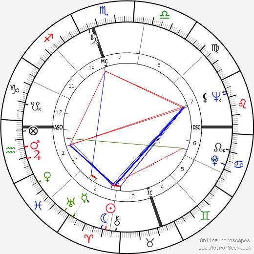 Thomas Edd Mayfield день рождения гороскоп, Thomas Edd Mayfield Натальная карта онлайн