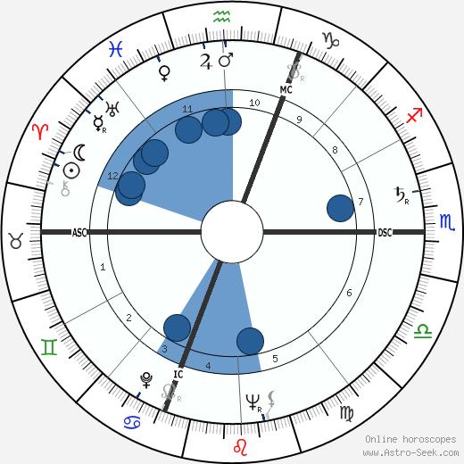 Umberto Marzotto wikipedia, horoscope, astrology, instagram