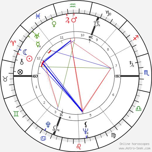 Umberto Marzotto birth chart, Umberto Marzotto astro natal horoscope, astrology
