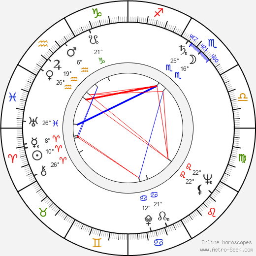 Věra Koktová birth chart, biography, wikipedia 2019, 2020