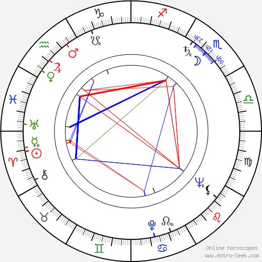 Věra Koktová astro natal birth chart, Věra Koktová horoscope, astrology