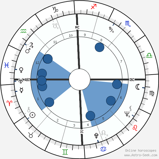 Victor d'Haes horoscope, astrology, sign, zodiac, date of birth, instagram