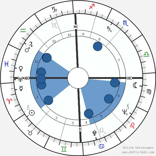 Victor d'Haes wikipedia, horoscope, astrology, instagram