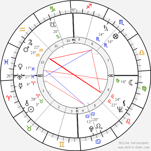 Victor d'Haes birth chart, biography, wikipedia 2019, 2020