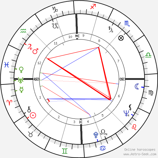 Victor d'Haes astro natal birth chart, Victor d'Haes horoscope, astrology