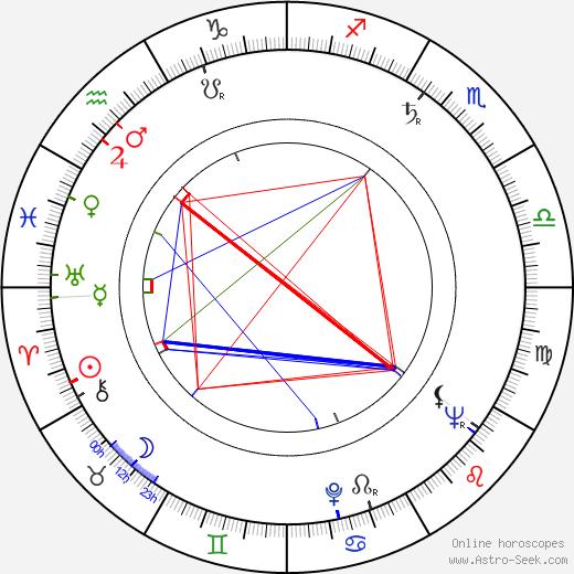 Vladimír Kostovič birth chart, Vladimír Kostovič astro natal horoscope, astrology