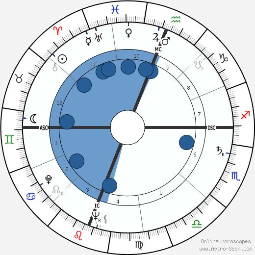Walter Darlington Huddleston wikipedia, horoscope, astrology, instagram