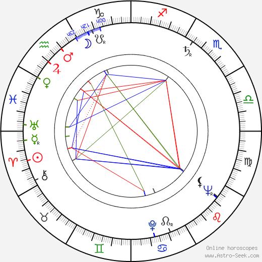 Werner Hedman astro natal birth chart, Werner Hedman horoscope, astrology