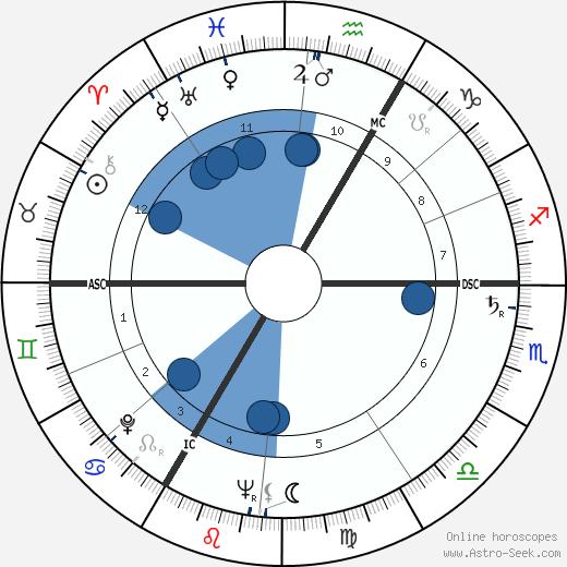 Xavier Depraz wikipedia, horoscope, astrology, instagram