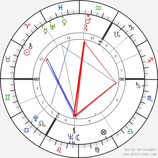 Xavier Depraz birth chart, Xavier Depraz astro natal horoscope, astrology