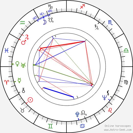 Adolph Posnick день рождения гороскоп, Adolph Posnick Натальная карта онлайн