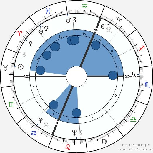 Ann B. Davis wikipedia, horoscope, astrology, instagram