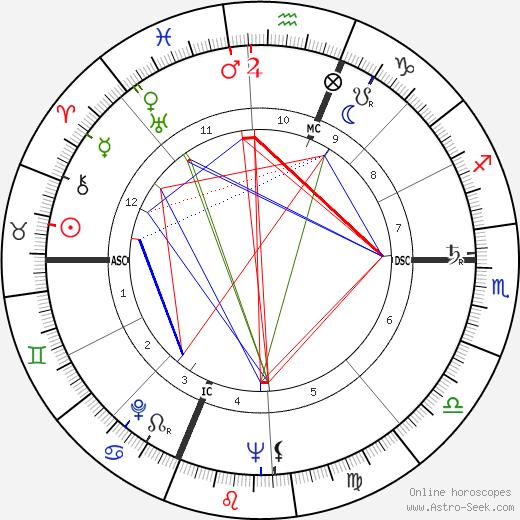 Ann B. Davis tema natale, oroscopo, Ann B. Davis oroscopi gratuiti, astrologia