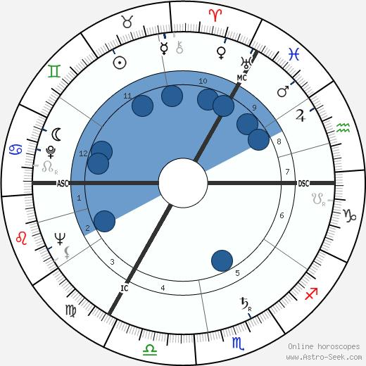 Anthony Shaffer wikipedia, horoscope, astrology, instagram