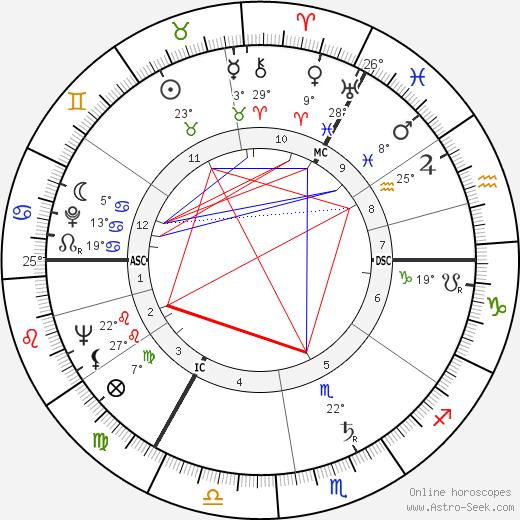 Anthony Shaffer birth chart, biography, wikipedia 2019, 2020