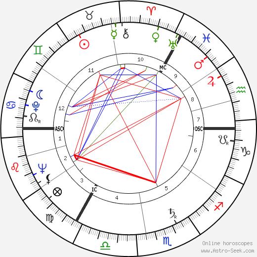 Anthony Shaffer birth chart, Anthony Shaffer astro natal horoscope, astrology